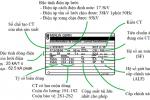 CPCETC: Đánh giá các yếu tố ảnh hưởng đến mức độ bão hòa của biến dòng điện